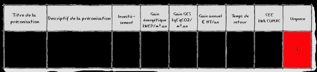 Exemple de préconisation d'amélioration de l'isolation thermique du bâtoment