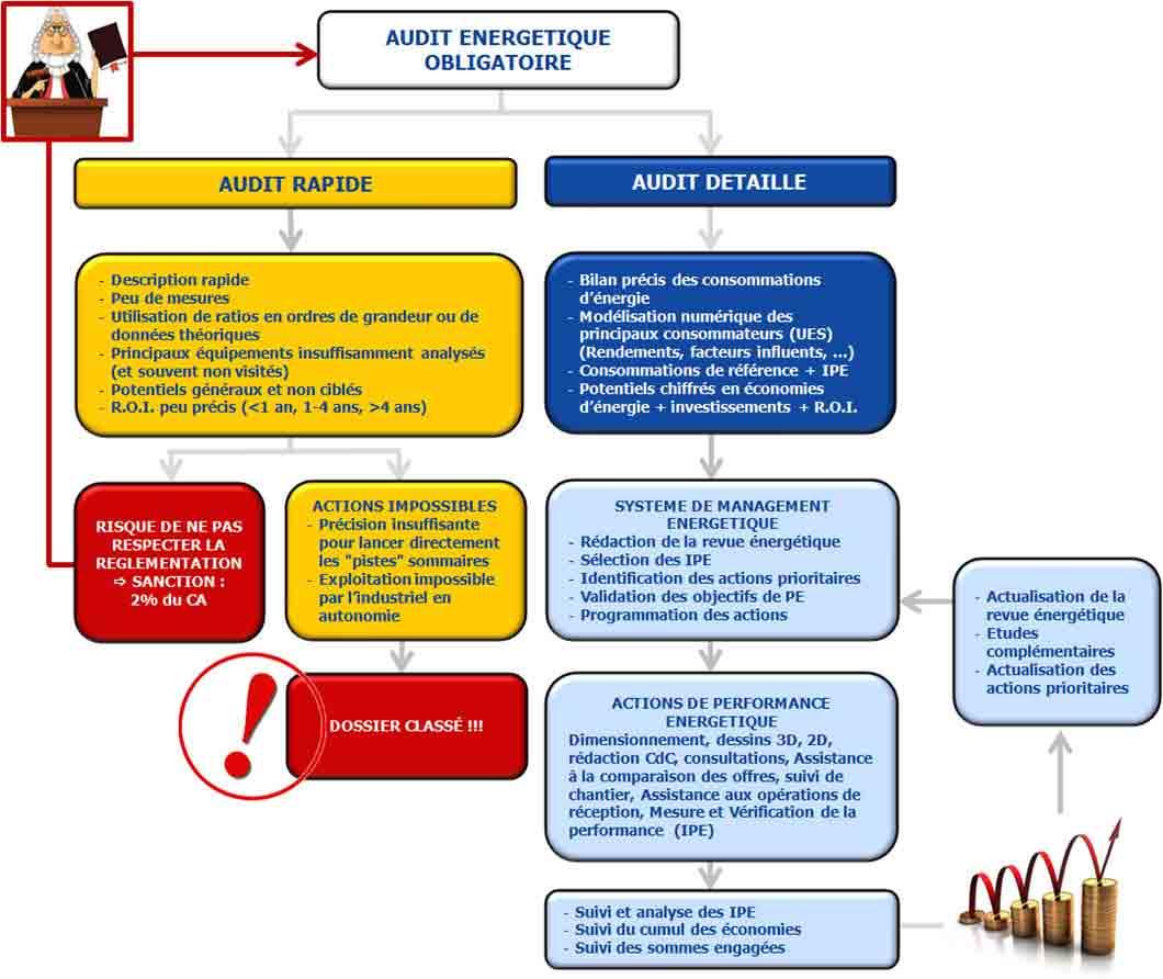Schéma de l'audit énergétique réglementaire rapide ou détaillé. Comment respecter la loi tout en améliorant la performance énergétique de votre entreprise.