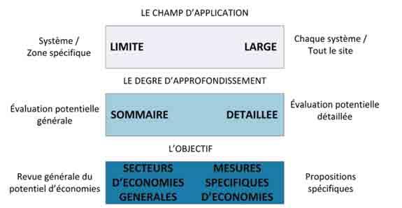 champ application norme AFNOR 16247