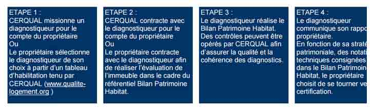 etapes bph