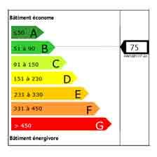 Illustration du coefficient primaire, à 75 kWhep/m², après la rénovation des logements sociaux collectifs