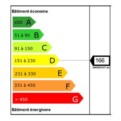 Illustration du coefficient primaire, à 166 kWhep/m², avant la rénovation des logements sociaux collectifs